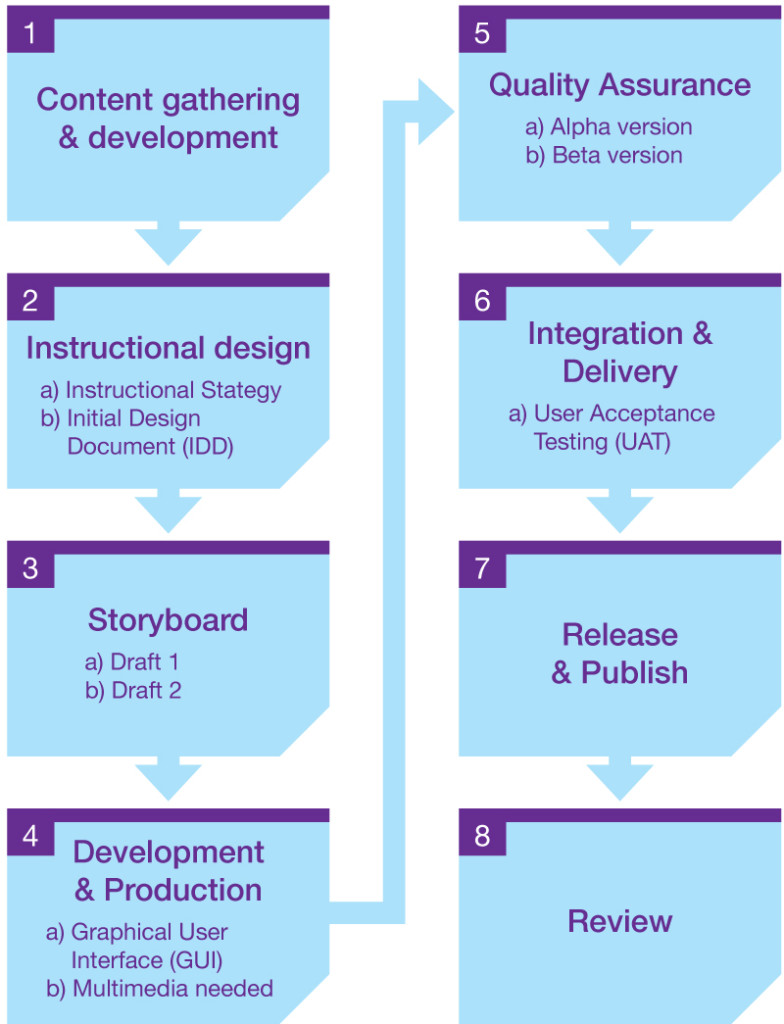 eLearning-Development-Cycle_V1
