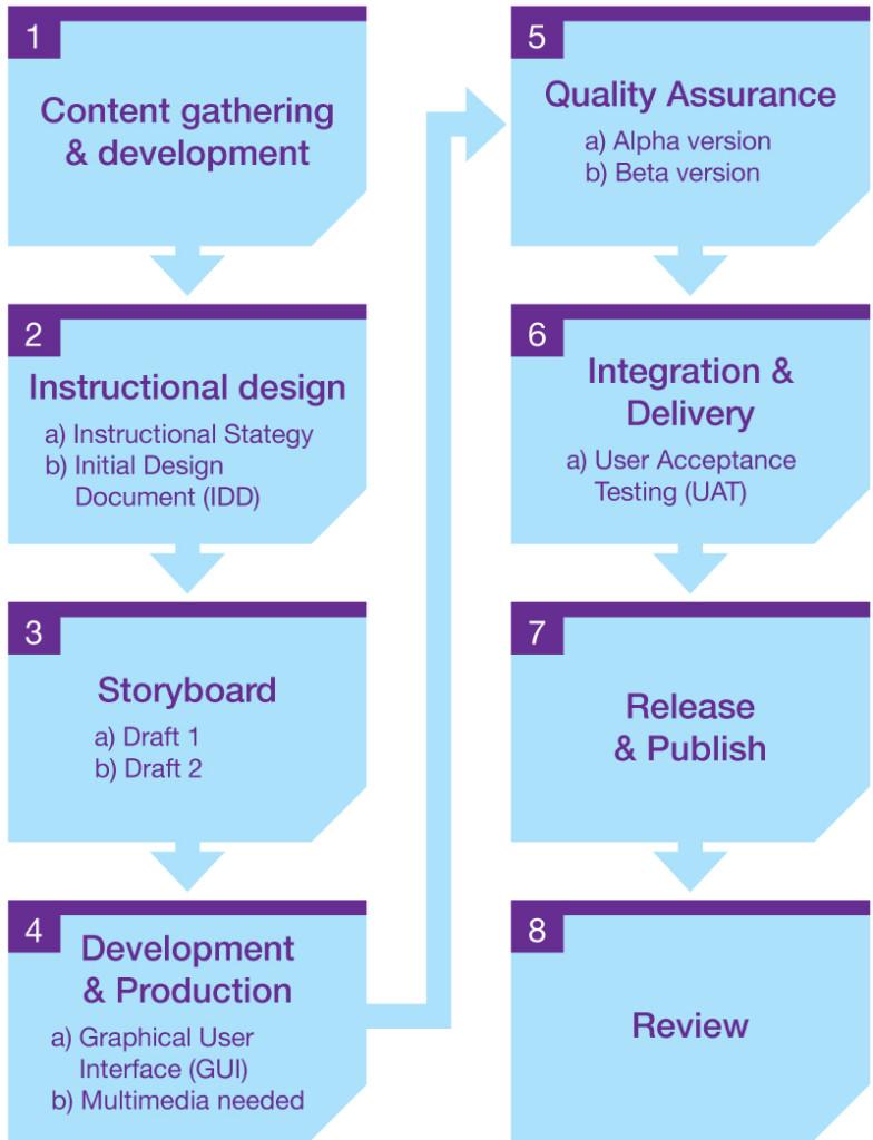 eLearning-Development-Cycle_V1
