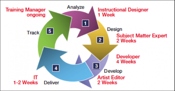 elearning-development-cycle