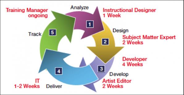 elearning-development-cycle